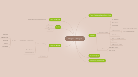 Mind Map: Chapter 6: Output