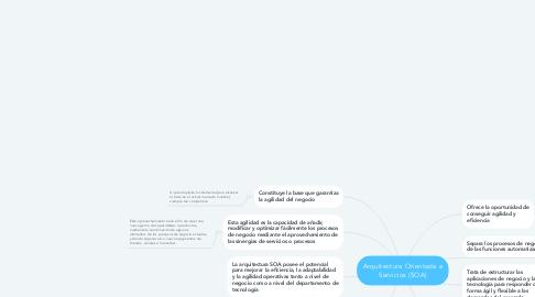 Mind Map: Arquitectura Orientada a Servicios (SOA)