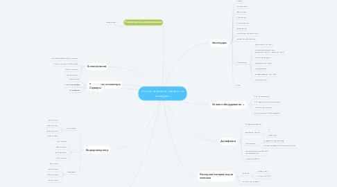 Mind Map: Сопутствующие товары по камерам.
