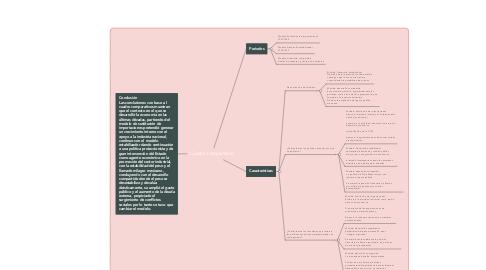 Mind Map: Cuadro comparativo