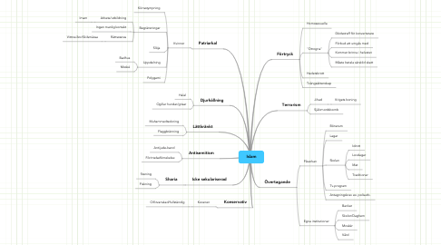 Mind Map: Islam