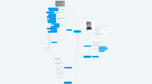 Mind Map: Unidade de Terapia Intensiva