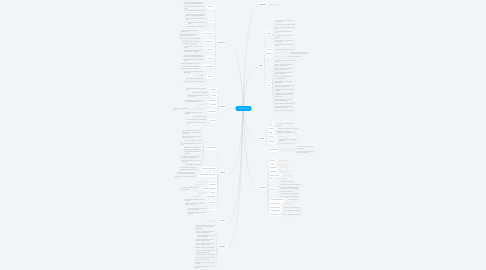 Mind Map: Softvar Cloud