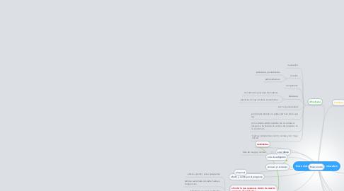 Mind Map: licenciatura en artes visuales