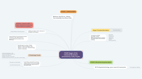 Mind Map: FOUR Stages of the Industrial Revolution presented by Cathy Snyder
