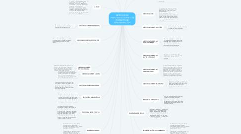 Mind Map: MÉTODOS DE INVESTIGACIÓN PARA UN PROYECTO DE ADMINISTRACIÓN