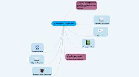 Mind Map: EDUCACION Y PEDAGOGIA