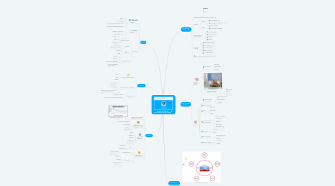 Mind Map: Biggerplate Webinar How to Study with Mind Maps