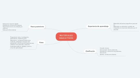 Mind Map: MATERIALES EDUCATIVOS