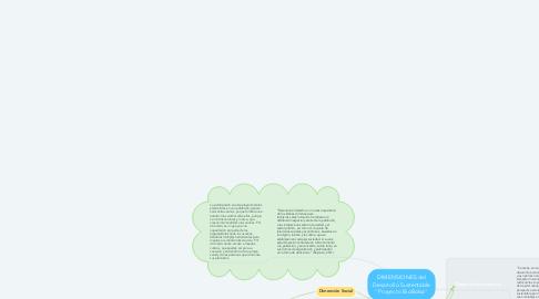 """Mind Map: DIMENSIONES del Desarrollo Sustentable """"Proyecto BioBolsa"""""""