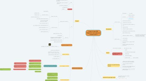 Mind Map: Анализ ниши ВК. Перманентный макияж и косметология