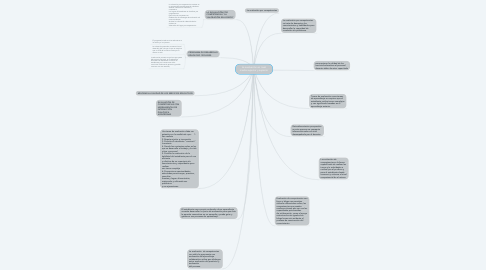 Mind Map: La evaluación en nivel media superior y superior