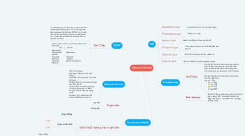 Mind Map: Network Essential