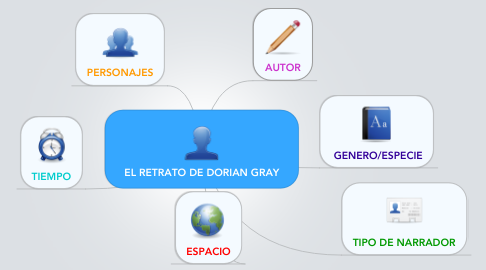 Mind Map: EL RETRATO DE DORIAN GRAY