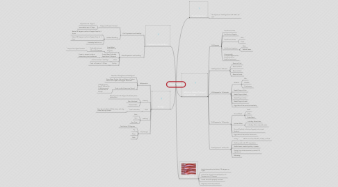 Mind Map: Food Safety