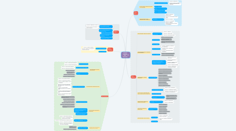 Mind Map: CÓDIGO GENERAL DEL  PROCESO