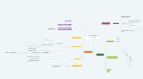 Mind Map: Fundamentos de dirección estratégica de la empresa: El entorno