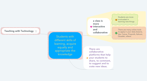 Mind Map: Students with different skills of learning, acquire equally and appropriate the knowledge