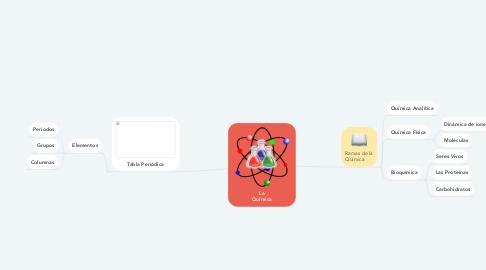 Mind Map: La Química