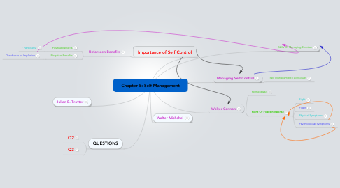 Mind Map: Chapter 5: Self Management