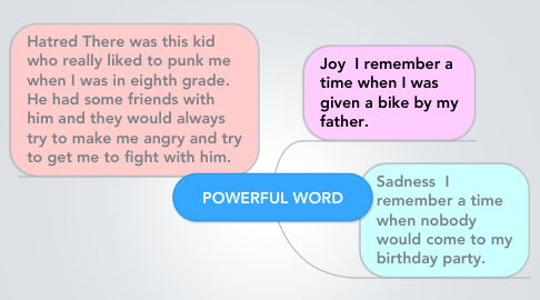 Mind Map: POWERFUL WORD