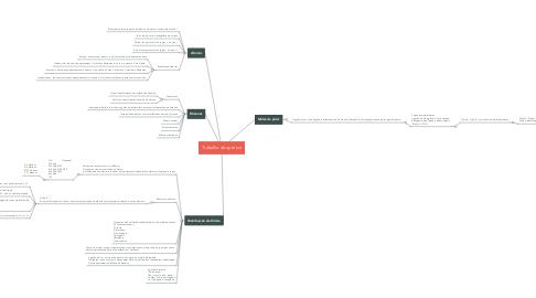 Mind Map: Trabalho de quimica