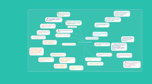 Mind Map: TIPOS DE INVESTIGCIÓN