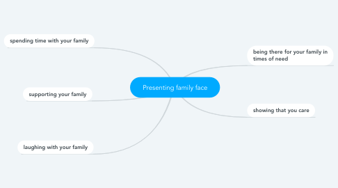 Mind Map: Presenting family face