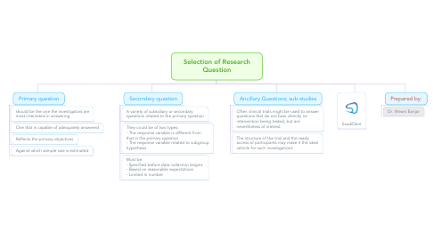 Mind Map: Selection of Research Question