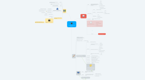 Mind Map: Conceptos claves del Módulo I