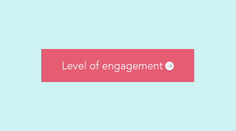 Mind Map: Level of engagement