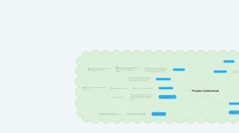 Mind Map: Princípios Constitucionais