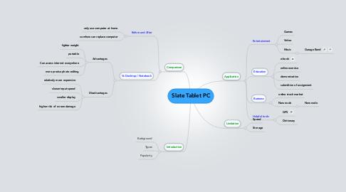 Mind Map: Slate Tablet PC