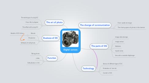 Mind Map: Digital camera
