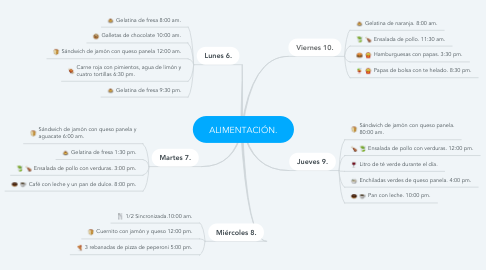 Mind Map: ALIMENTACIÓN.