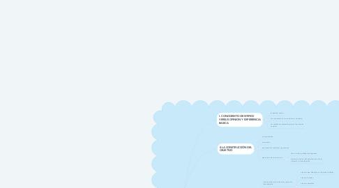 Mind Map: que significa investigar