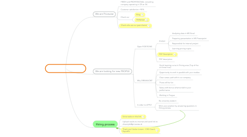 Mind Map: Pricewise Dreamjob V1