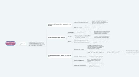 Mind Map: DERECHO A LA SALUD