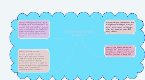 Mind Map: SUMBANGAN MALAYSIA DALAM OIC