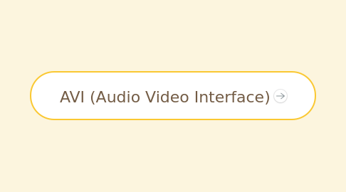 Mind Map: AVI (Audio Video Interface)