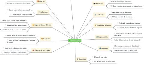 Mind Map: 12 formas de Innovar