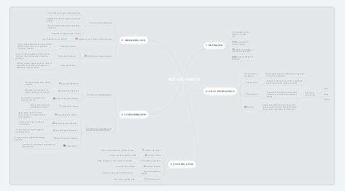 Mind Map: RECURSO HIDRICO