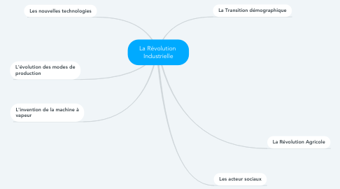 Mind Map: La Révolution  Industrielle