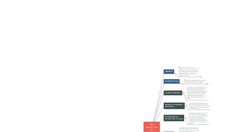 Mind Map: UNA PERPECTIVA DE ECOSISTEMA