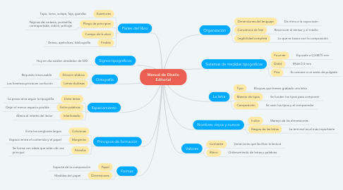 Mind Map: Manual de Diseño Editorial