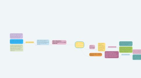 Mind Map: Polos y Modelos de Investigación