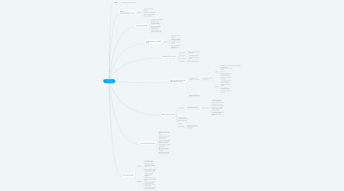 Mind Map: 1.1 Business