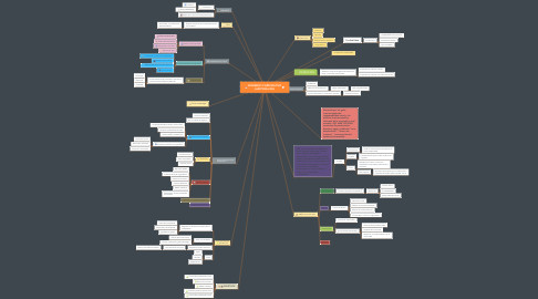 Mind Map: GOBIERNO CORPORATIVO AUDITORIA RSE