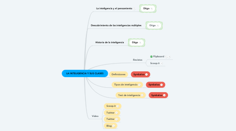 Mind Map: LA INTELIGENCIA Y SUS CLASES