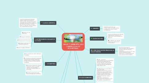 Mind Map: SALUD Y AMBIENTE, UNA PERSPECTIVA DE ECOSISTEMA.